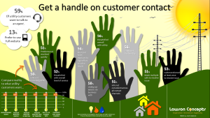 Lawson Concetps - Get a Handle on Customer Contact